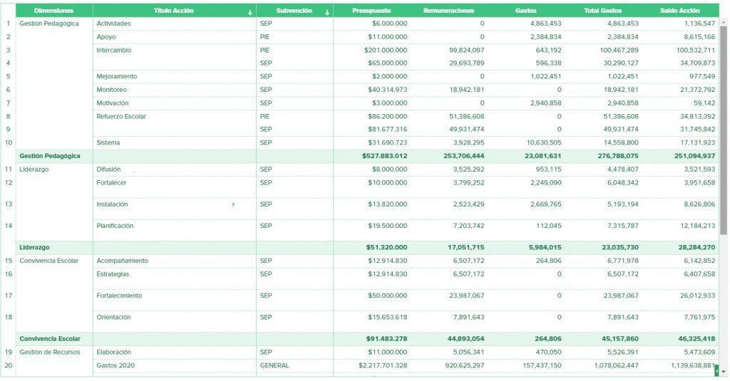 Informe Cálculo remuneraciones SEP por acción de mejoramiento