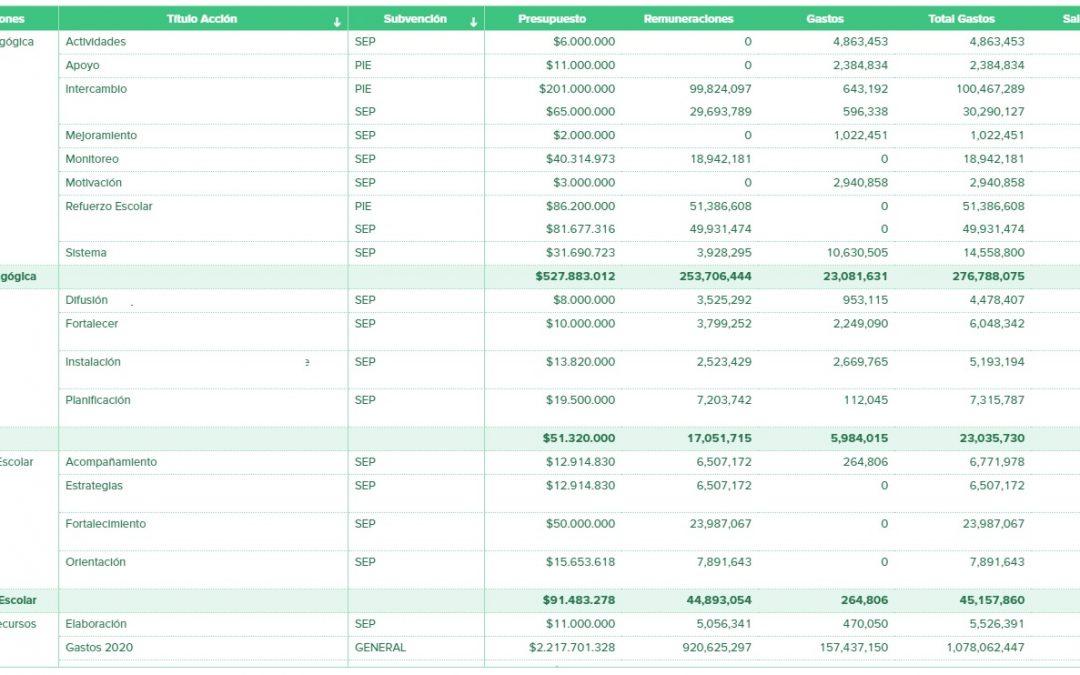Plantilla Excel para unir el PME y las Finanzas